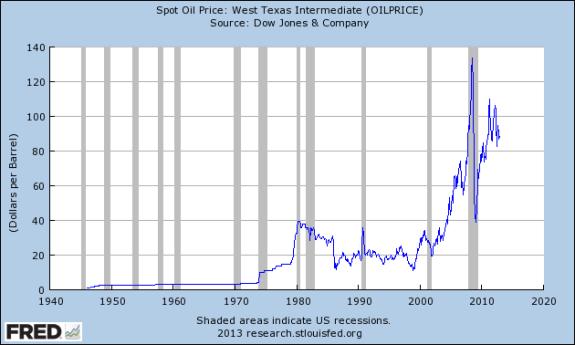 Spot Oil Price West Texas Intermediate Dow Jones