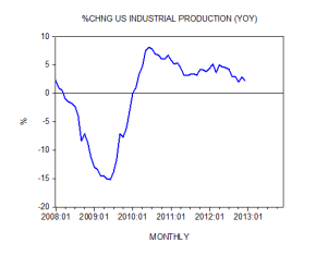 Percent Change Industrial Productivity