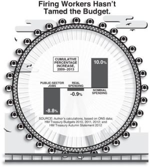 Firing Workers Has Not Tamed the Budget