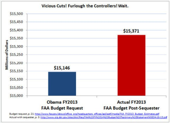 Sequester Fraud by Obama Admin on the FAA