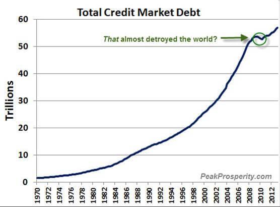 Total Credit Market Debt 1970 to 2012