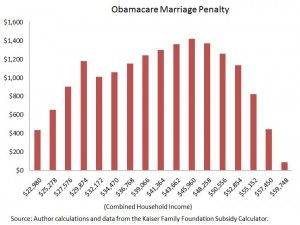 obamacare marriage penalty-300x225