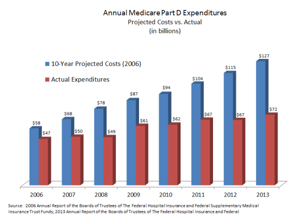 Annual Medicare Part D Expenditures