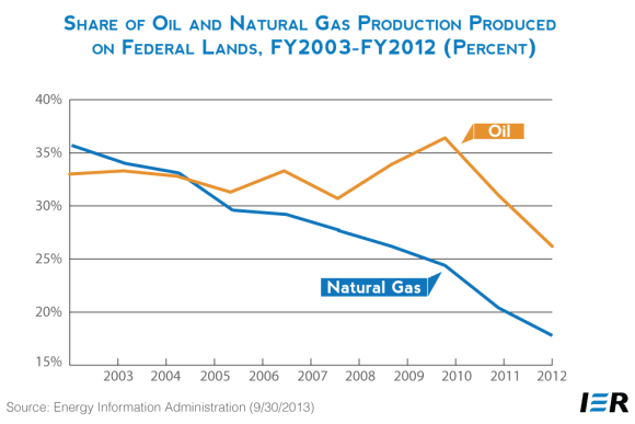 BLM Share of Oil and Natural Gas Production on Federal Lands 2003 to 2012