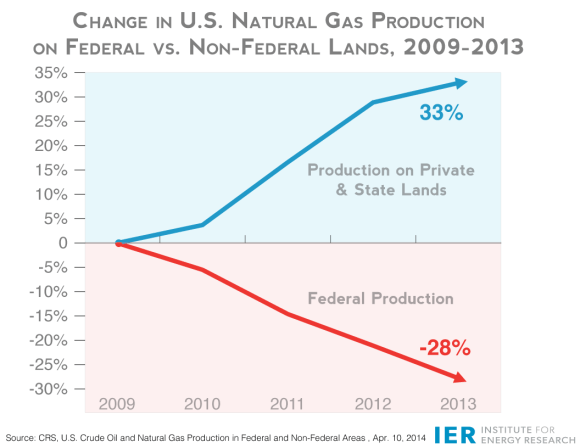 FINAL-Nat-Gas-Percent-Change-2009-2013-Fed-vs.-Non-Fed