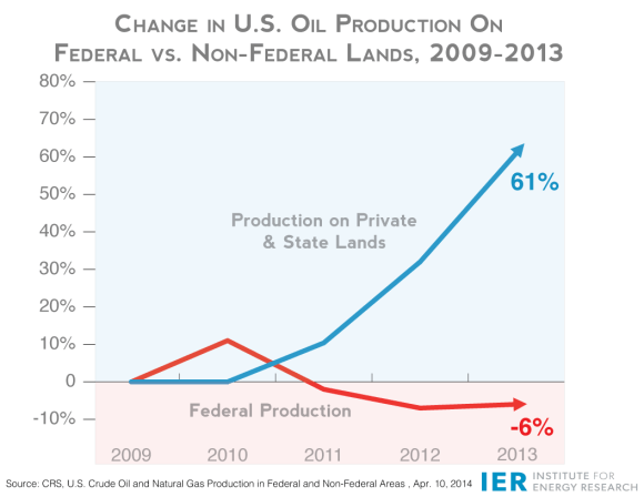 FINAL-Oil-Percent-Change-2009-2013-Fed-vs.-Non-Fed