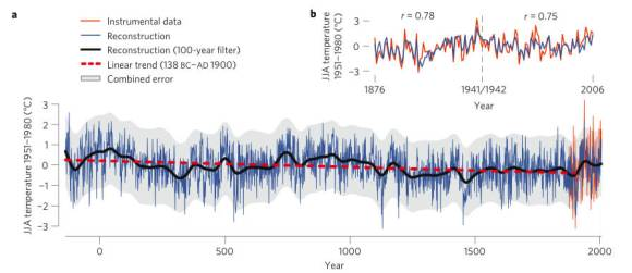Nature-graph-long-term-cooling