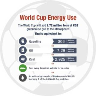 World Cup Energy Use