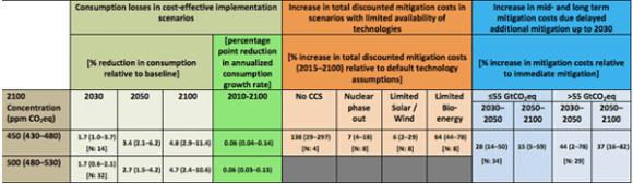 IER-IPCC-Full-Table