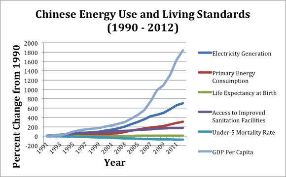 China-Energy-Use-Living-Standards
