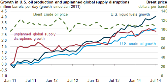 Growth in US Oil Productionn and unplanned supply disruptions 1