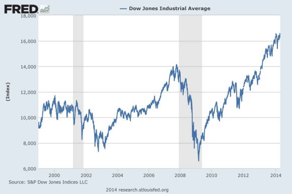 The-Dow-1999-To-The-Present