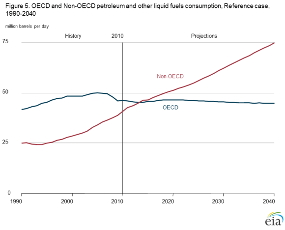 figure 5 OECD and Non OECD