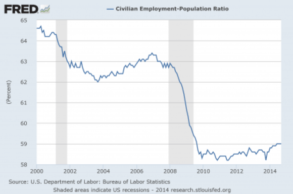 1 Employment-Population-Ratio-2014-425x282