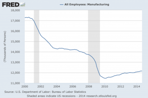 4 Manufacturing-Employees-2014-425x282