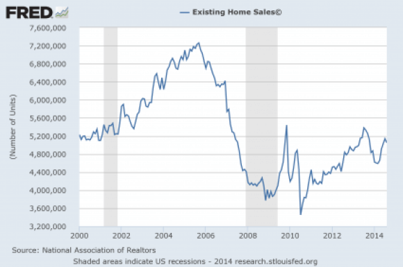6 Existing-Home-Sales-2014-425x282