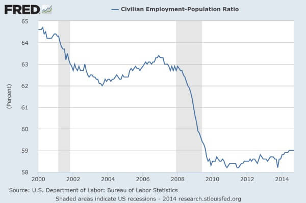Employment-Population-Ratio-20141
