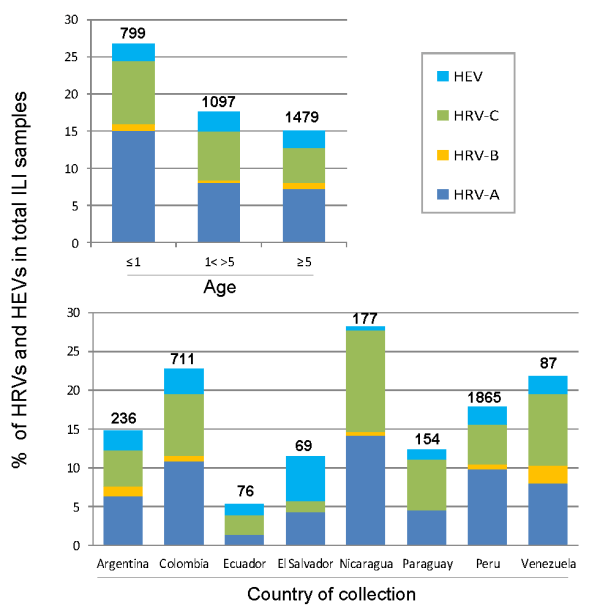 HEV-Chart