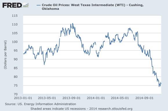 Oil-Price-2013-2014