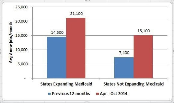 States Expanding and Not Expanding Medicaid