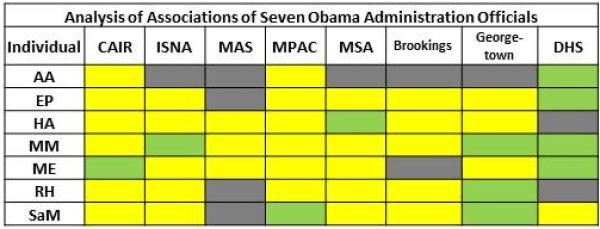 Color Chart Muslim Brotherhood Influence on US Govt