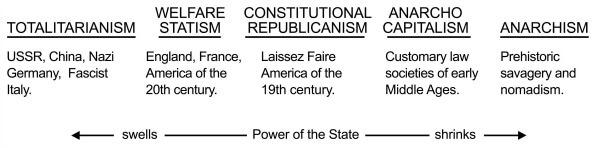 5 Totalitarianism Statism Republicanism Capitalism Anarchism