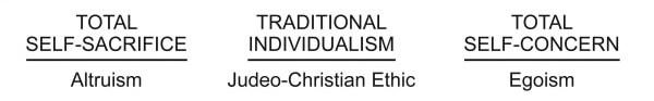 9 Total Self Sacrifice Traditional Individualism and Self Concern