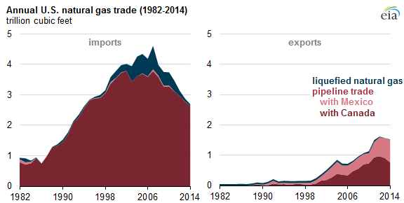 Annual US Natural Gas Trade 1982-2014