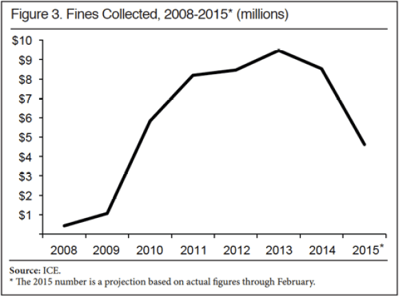 F3 Fines Collected 2008-2015 Millions