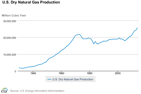 US-Dry-Natural-Gas-e1433780174617