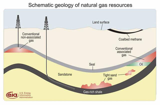 Gas Deposit Diagram