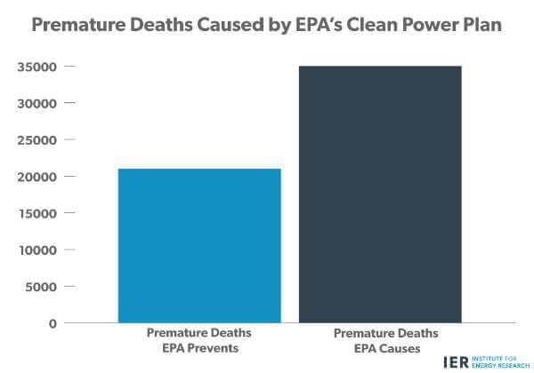 Premature Deaths Caused by EPA Power Plant Plan
