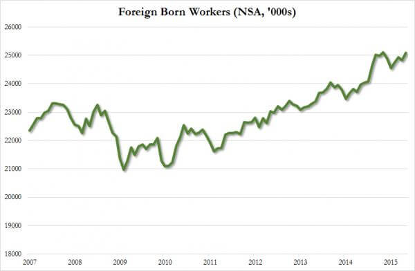 foreign born workers_0
