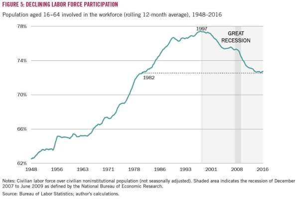 Declining-Labor-Force-Participation-Rate-Harvard