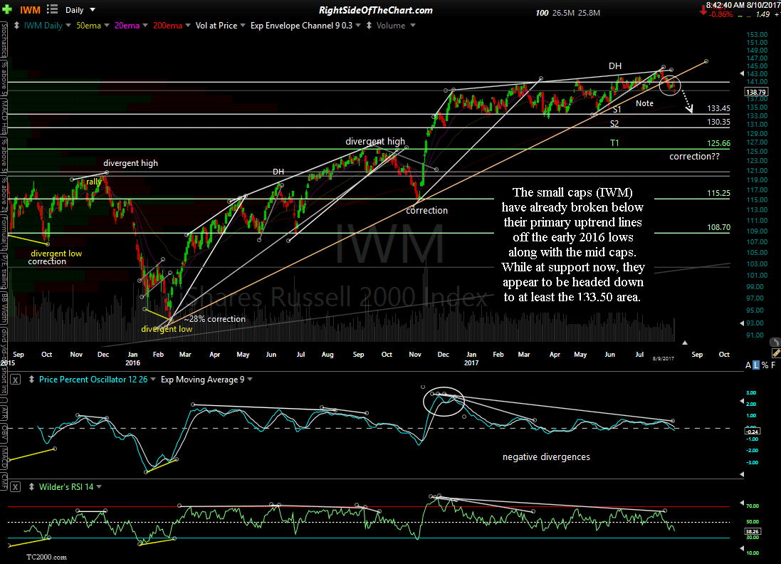 hight resolution of iwm daily aug 9th close