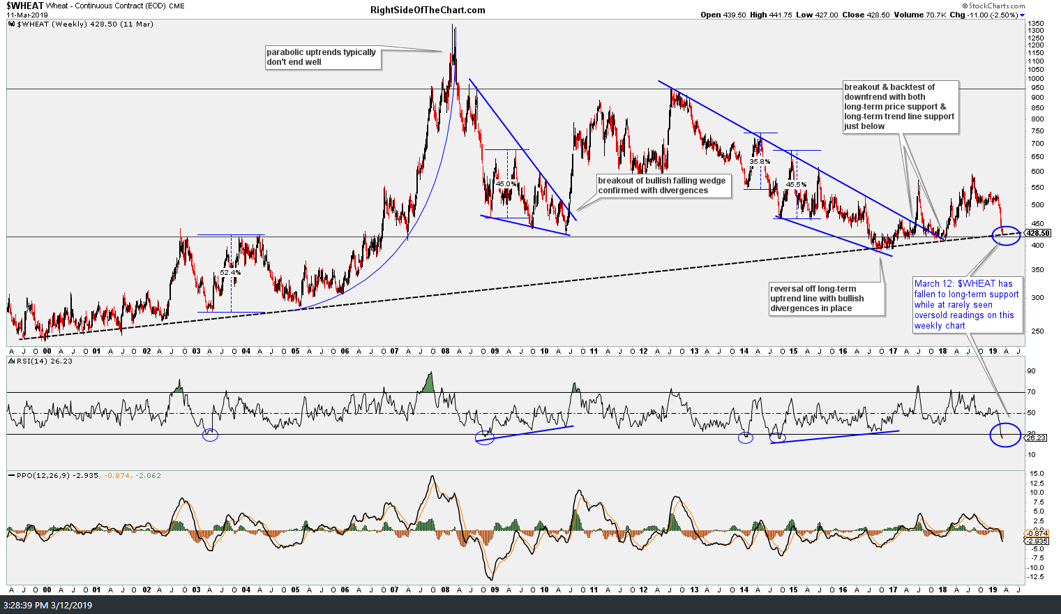 hight resolution of  wheat weekly march 12th
