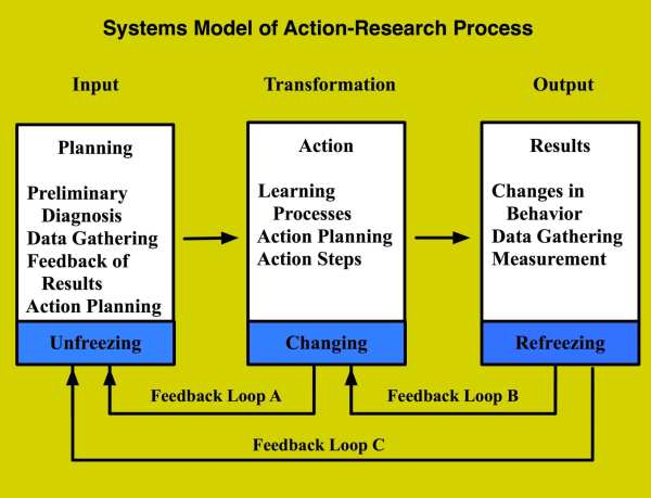 Systems Model Of Process