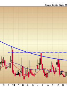 Three yer vix chart also the at is  year average rh rightviewtrading