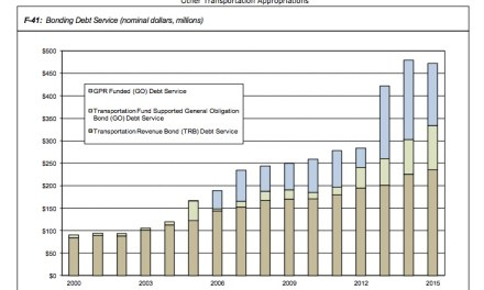 Transportation Credit Card Binge Raising Cost of Transportation Spending