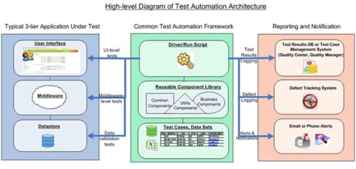Quick Insight into the Pros and Cons of Automated Software Testing Approach