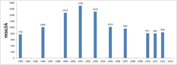 Uppskattat antal individer i populationen i Kajanaland under olika år.
