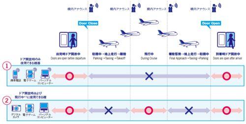 飛行機のルール