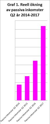 RikaKvinnor.se ǀ Kickoff ditt liv och din ekonomi graf 1 passiva inkomster