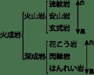 火成岩分類