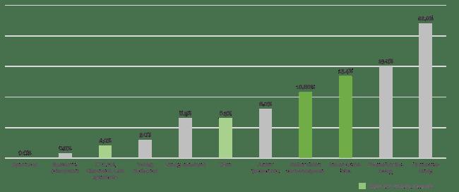 Jämförelse av Better Globe-träd med andra typer av sparanden