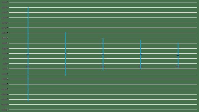 Genomsnittlig avkastning per sparhorisont med 96 % sannolikhet (2 standardavvikelser)