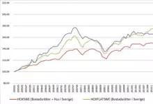 Försättsbild till artikeln: Swedbank och SEB: ingen bostadsbubbla i Sverige. Skönt. Dags att somna om. - Bloomberg och Peter Malmqvist kommenterar bostadsbubblan i två bra artiklar.