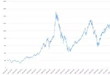 Försättsbild till artikeln: Historisk avkastning för Stockholmsbörsen 1983-2019 (OMXS30) - Avkastningen för OMXS30, börsens 30 mest omsatta bolag