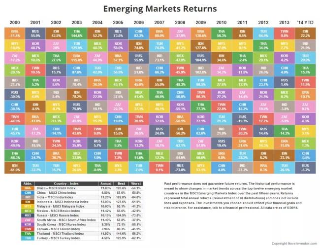 Novel Investor Emerging Markets Returns Table