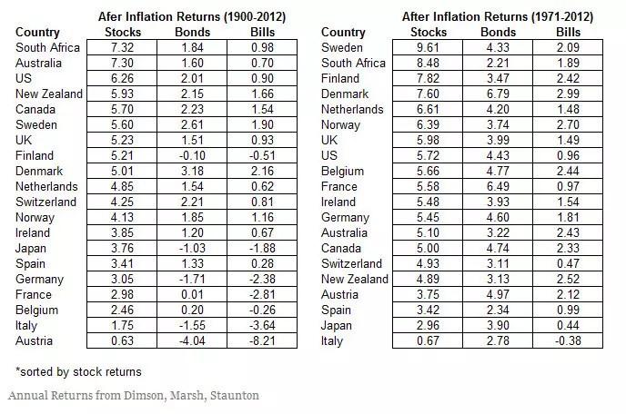 average-return